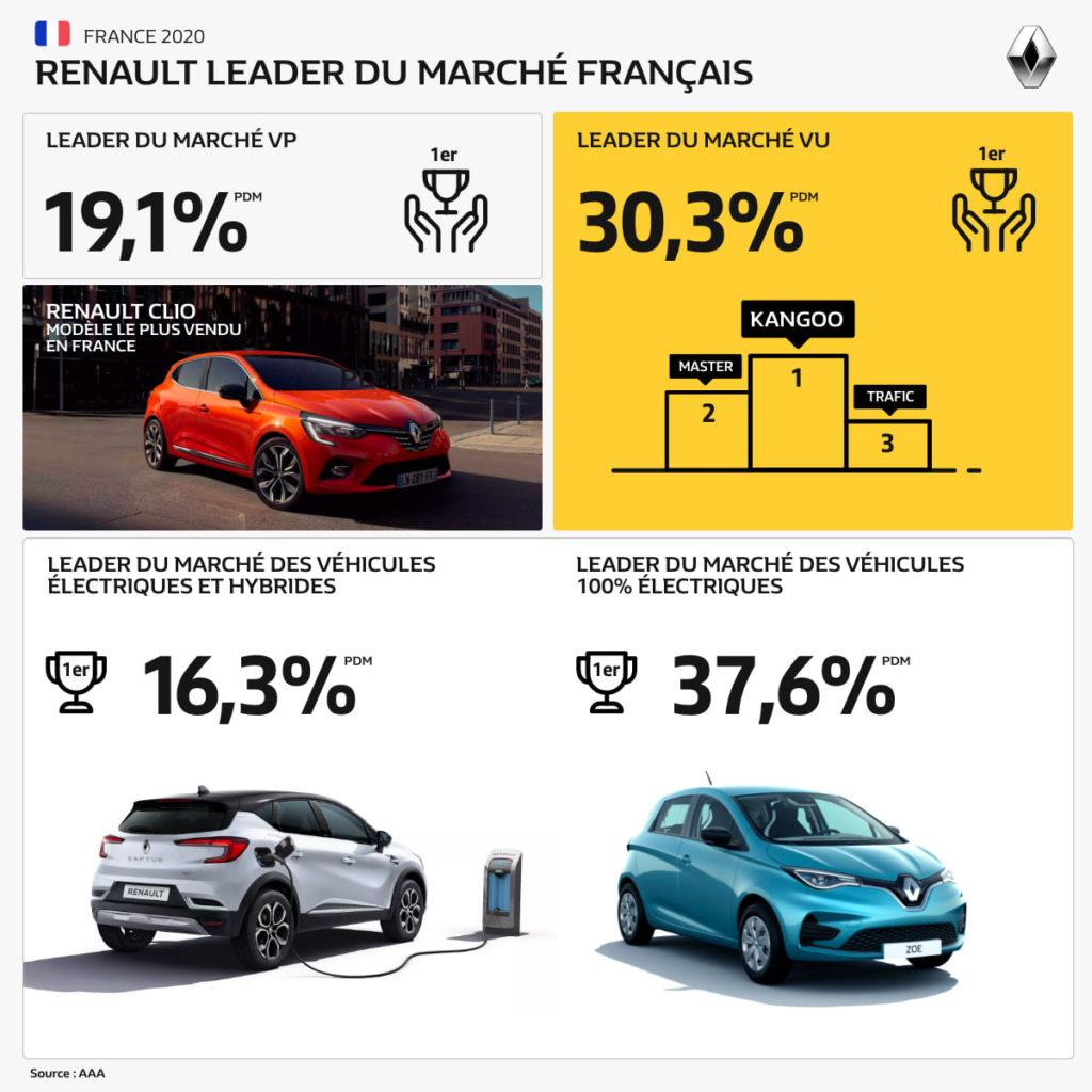 Renault en tête des ventes aux particuliers, aux professionnels et en électrique...