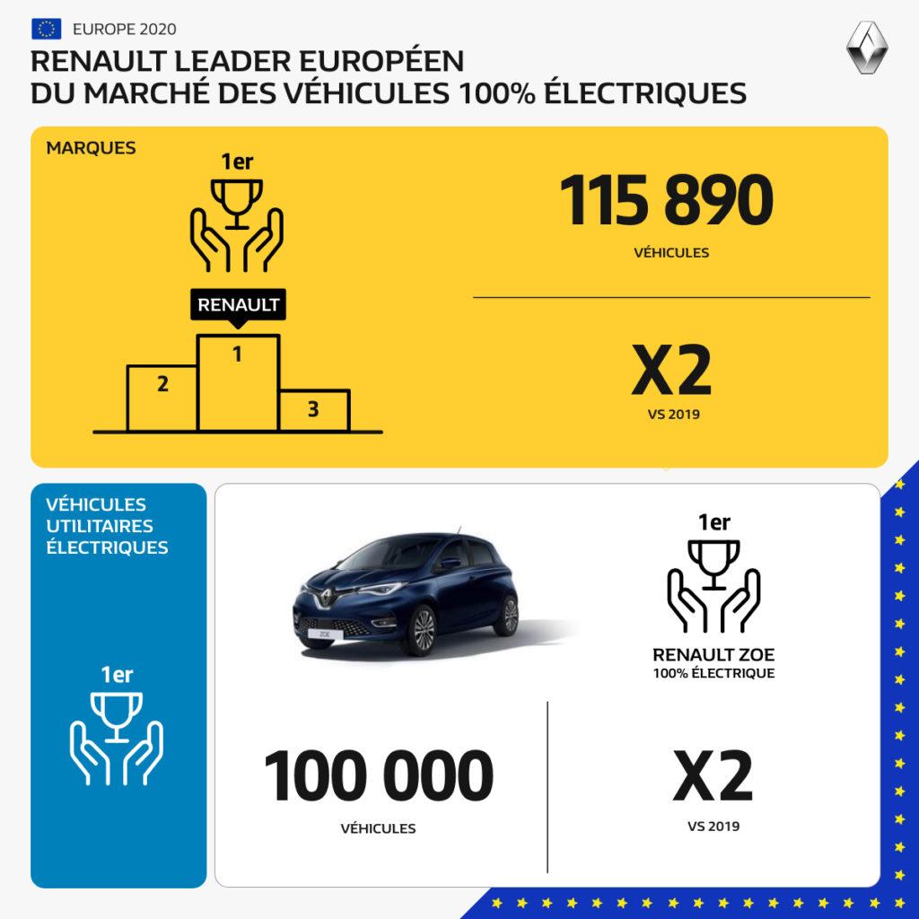 Renault, leader de la mobilité électrique en Europe. Fiers   #RenaultZOE #Véhicu...